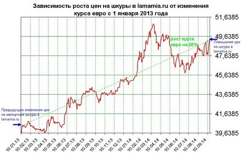 Зависимость роста цен на шкуры в интернет магазине lamamia.ru от изменения курса евро 1 января 2013 года