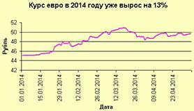 Рост курса евро в 2014 году, как тревожный сигнал роста цен на напольные кашпо и пьедесталы из Германии