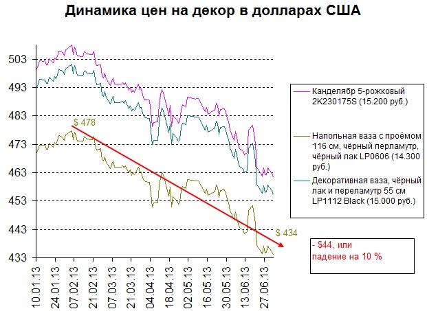 Динамика цен на декор интерьера в 1 полугодии 2013 года