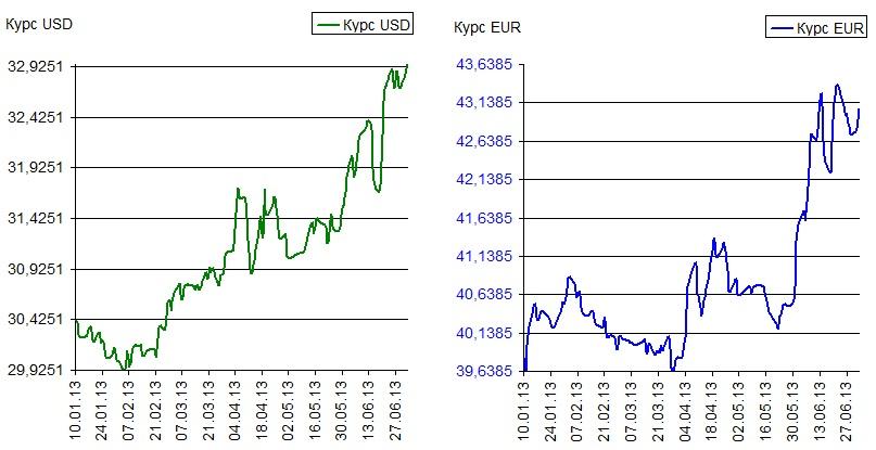 Динамика курса рубля по отношению к доллару США и евро в 1 полугодии 2013 года